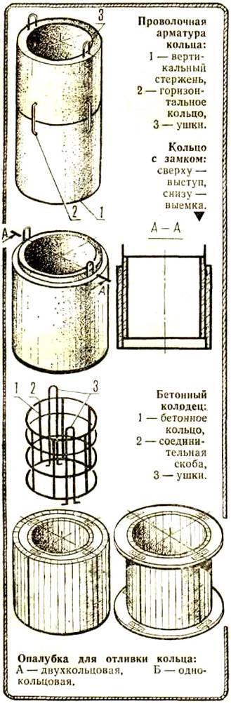 Технология изготовления бетонных колодцев